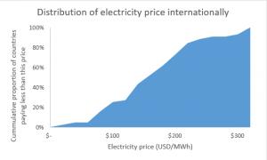 energy curve blog #1